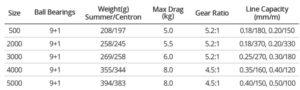 вес катушки касткинг центрон